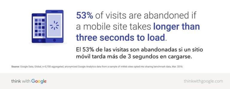 estadistica de Think with Google